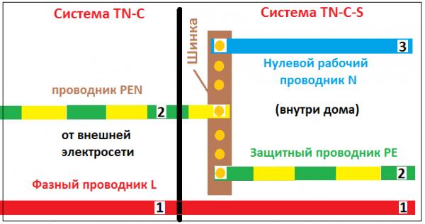 Схема истемы TN-C и системы TN-C-S