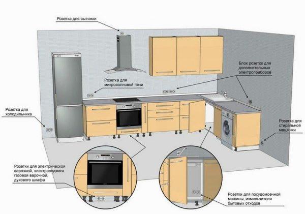 Схема монтажа розеток на кухне
