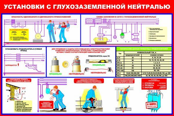 Плакат по электробезопасности «Установки с глухозаземленной нейтралью»