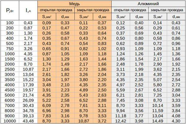 таблица потребления мощности и сечения проводов