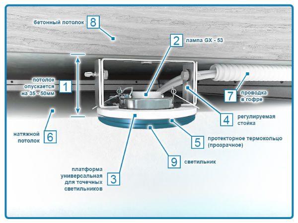 Установка светильников в натяжной потолок - схема