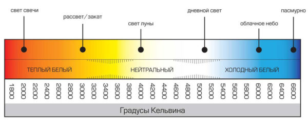 температурная шкала