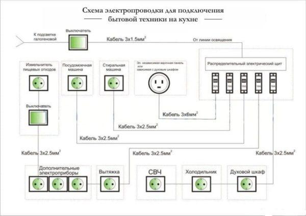 Схема электроснабжения кухни