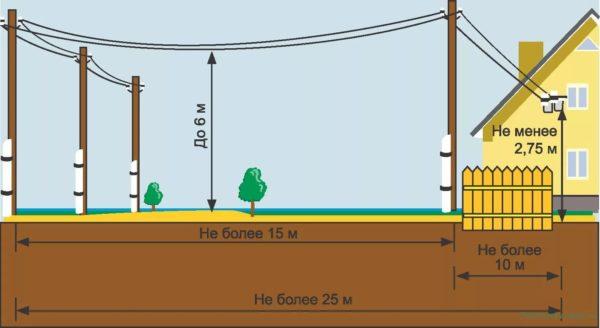 Схема подключения дома к электросети по воздуху
