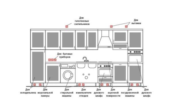 Высота размещения кухонных розеток