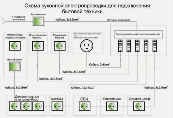 Схема разводки кухонных розеток