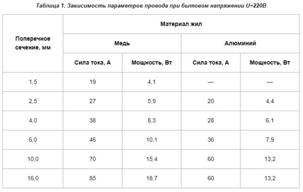 Таблица параметров электропроводов