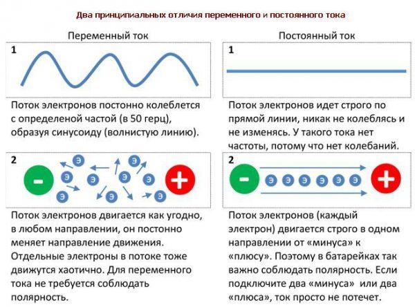 Отличия постоянного и переменного тока