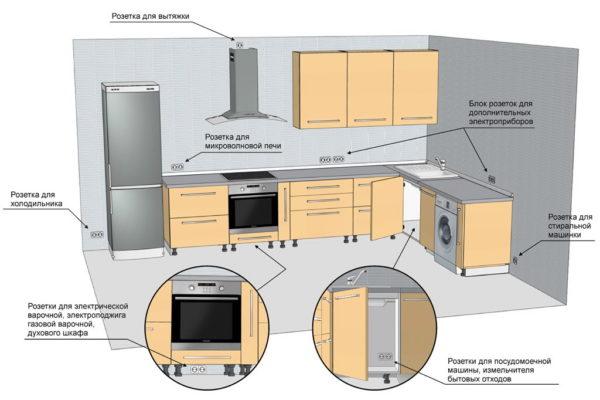 Расположение розеток для электроприборов на кухне