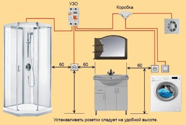Места установки розеток в ванной комнате