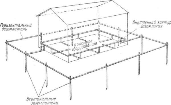 Горизонтальный контур заземления гаража