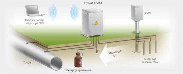 Схема катодной защиты трубопровода