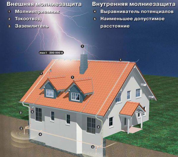 Внутренняя и внешняя молниезащита
