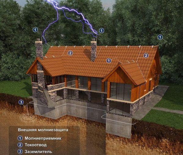 Система пассивной молниезащиты загородного дома