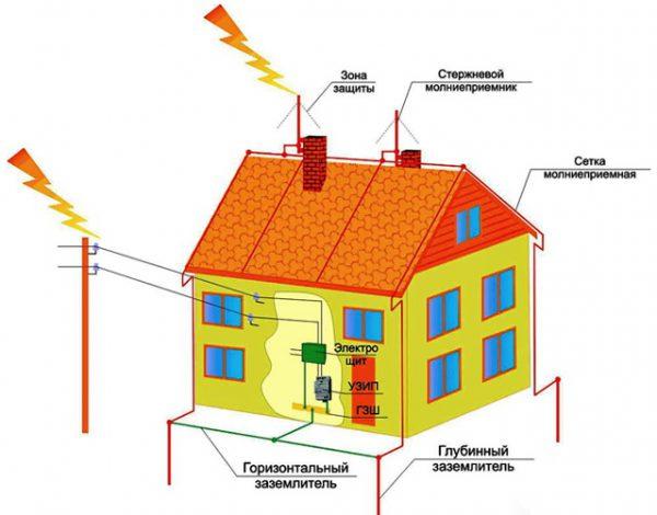 Схема системы защиты от молний в доме
