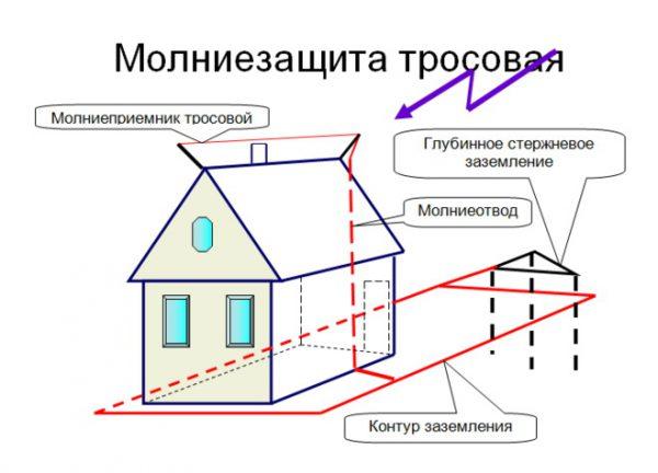 Схема установки тросового молниеприемника