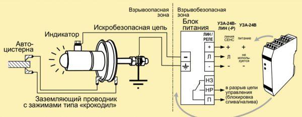 Схема устройства заземления автоцистерн