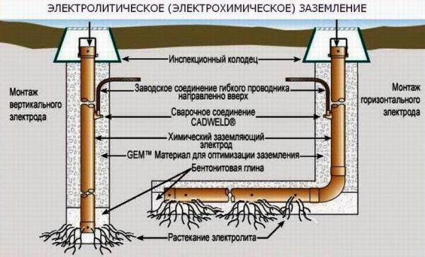 Принцип работы электрохимического заземления