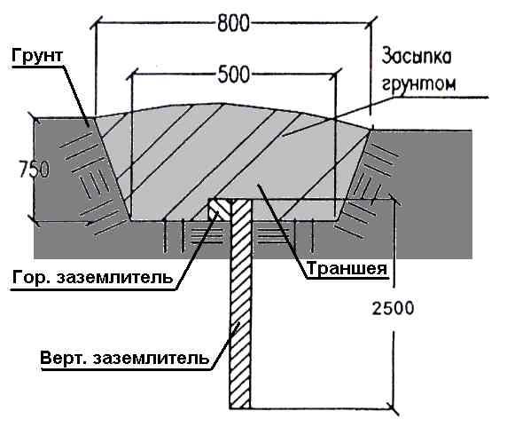 Схема монтажа вертикального заземлителя