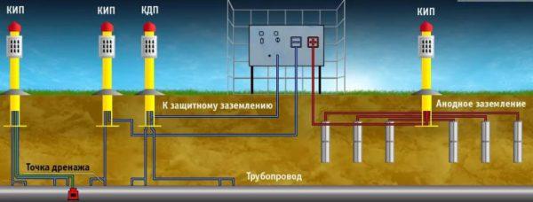Защита трубопровода от коррозии с помощью анодного заземления