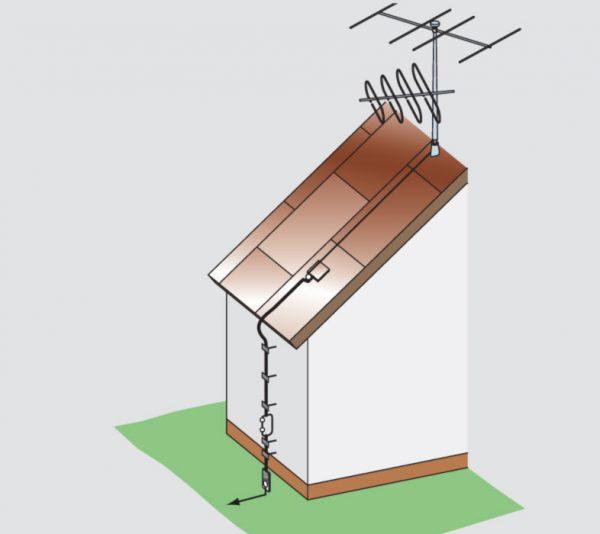 Заземление антенны в частном доме