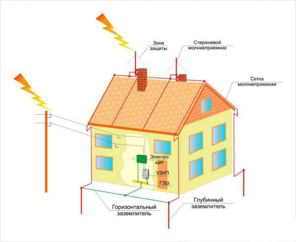 Примерная схема защиты дома от молний