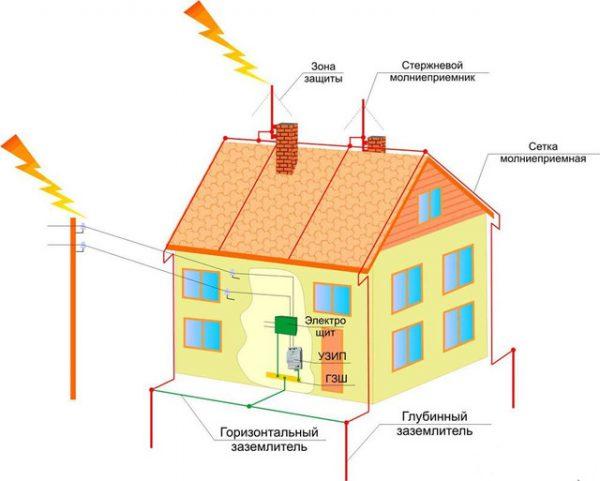 Основное назначение заземления - обеспечение безопасности пользователей электроустановок