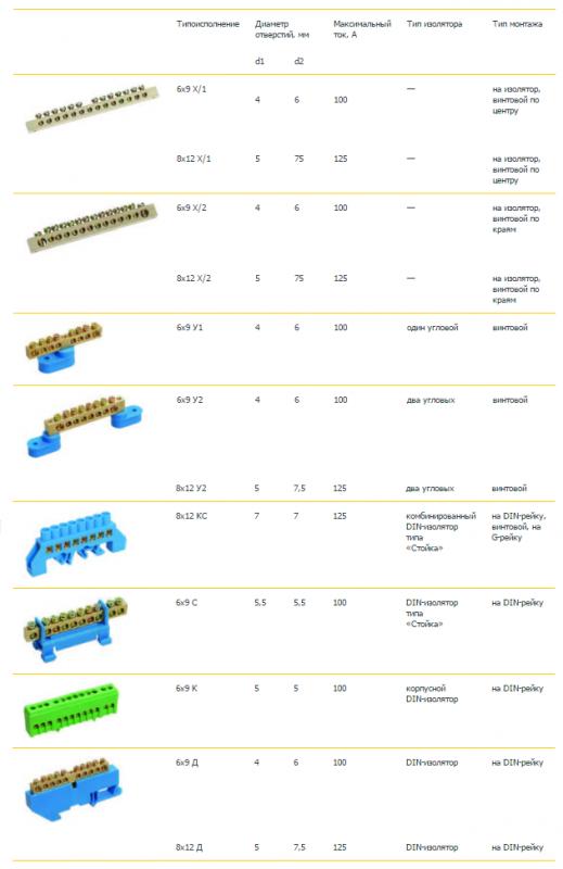 Ассортимент нулевых шин от компании ЭТМ