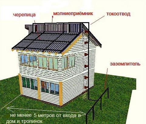 Организация молниезащиты крыши