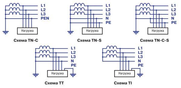 Основные схемы устройства заземления