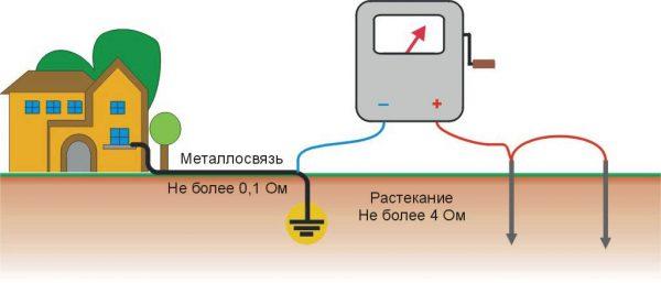 Измерение тока растекания при устройстве заземления