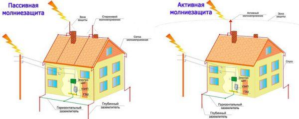 Пассивная и активная молниезащита дома