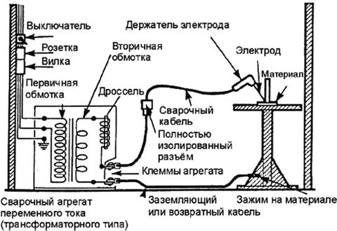 Порядок заземления сварочного оборудования