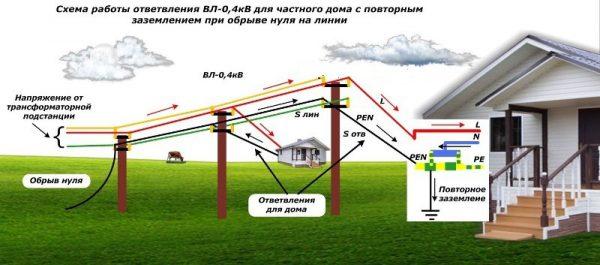 Повторное заземление опор воздушных линий электропередач
