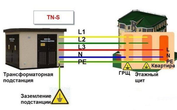 Повторное заземление по схеме ТN-S