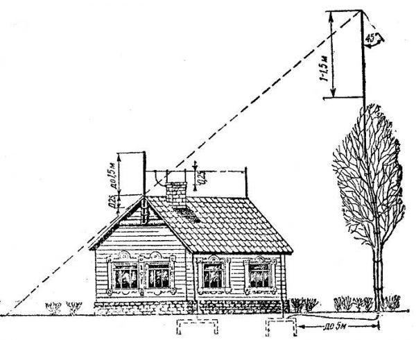 Размещение громоотвода на дереве рядом с домом