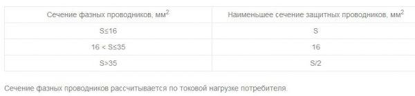 Таблица для выбора сечения проводника для заземления