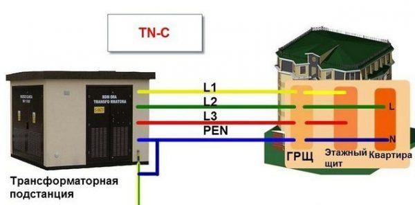 Система заземления по схеме TN-С