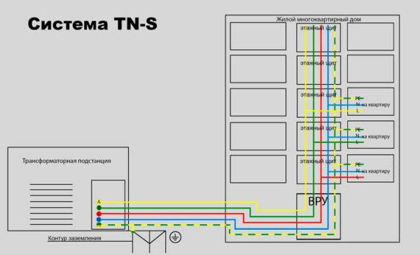 Заземление многоквартирного дома по схеме TN-S