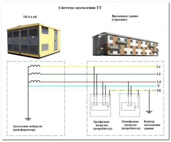 Заземление многоквартирного дома по схеме ТТ