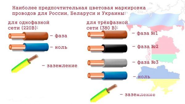 Каким цветом обозначают провод заземления