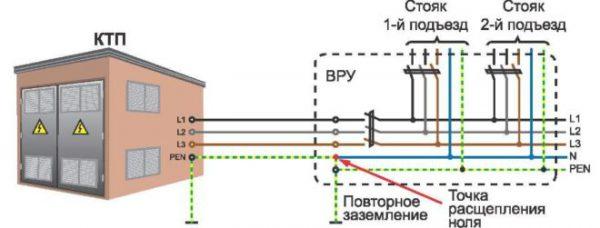 Схема электроснабжения дома с повторным заземлением