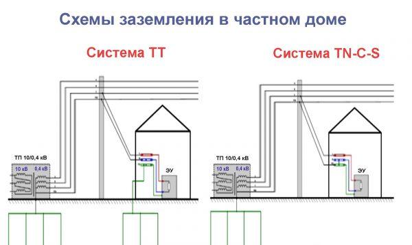 Основные схемы заземления для дачного дома