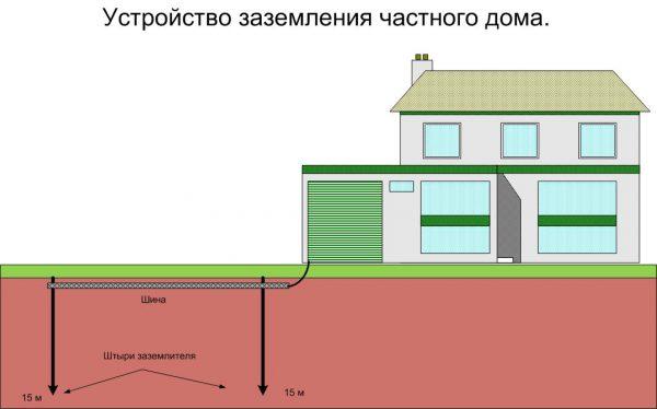 Устройство заземлительной системы частного дома