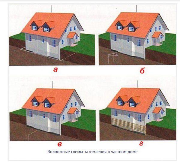 Варианты устройства заземления в дачном доме