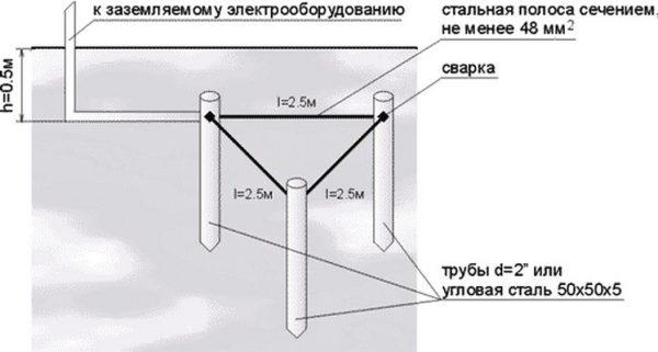 Вертикальный заземлитель из труб