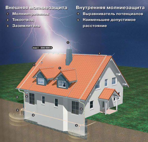 Внутренняя и внешняя молниезащита частного дома