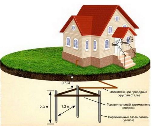 Схема заземлителя замкнутого типа для частного дома