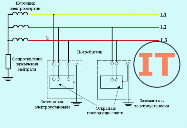Схема устройства заземления IT