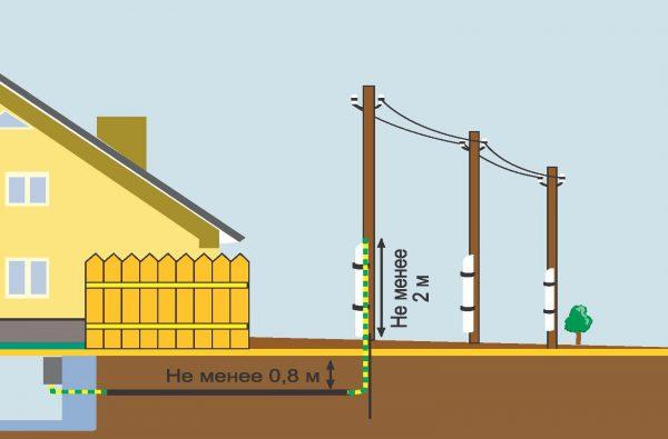 Заземление дома при питании от воздушной линии электропередачи